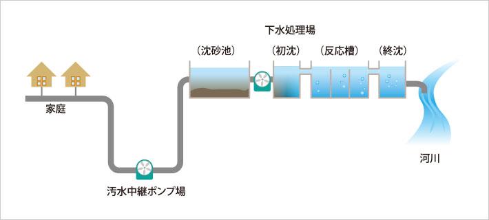 下水道施設の流れ